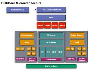 Bulldozer de AMD
