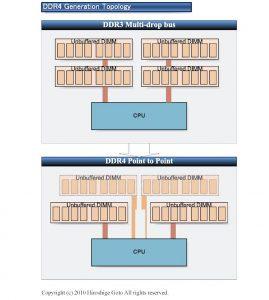 DDR4-4
