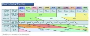 DRAM Technology Transition