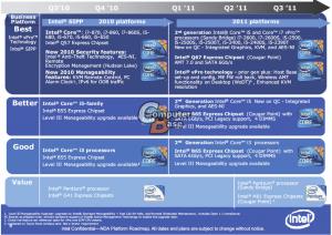 RoadMap Intel Sandy Bridge