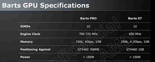 Filtradas las especificaciones de las GPUs de AMD 'Barts'