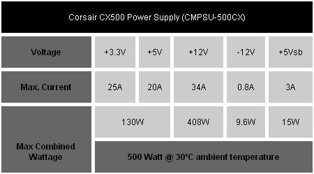 Especificaciones Fuentes Corsair CX500