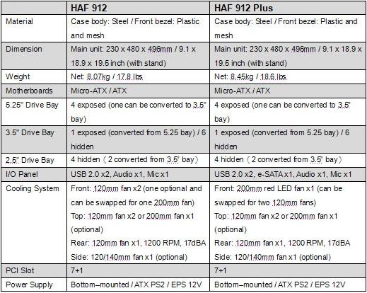 Especificaciones CoolerMaster HAF912