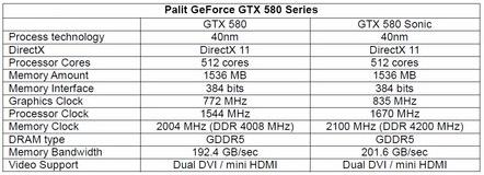 Especificaciones GeForce GTX 580 de Palit