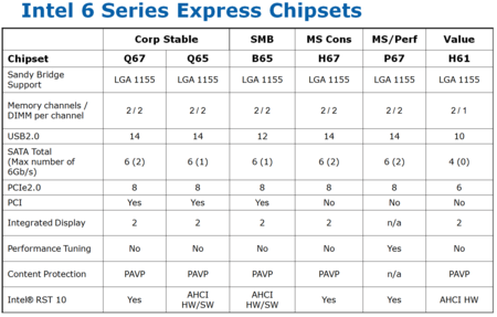 Intel 6 Series Express Chipsets