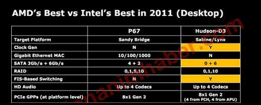 El futuro chipset Hudson-D3 de AMD mejor que el actual Intel P67 ?