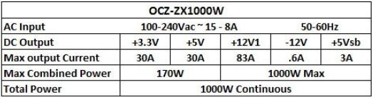Especificaciones fuente OCZ ZX Series de 1000W