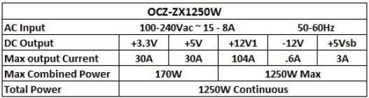 Especificaciones fuente OCZ ZX Series de 1250W