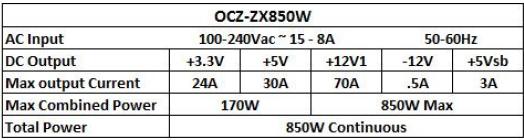 Especificaciones fuente OCZ ZX Series de 850W
