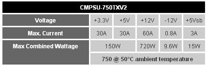 Especificaciones TX750 V2 de Corsair
