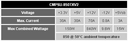 Especificaciones TX850 V2 de Corsair