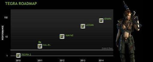 Nvidia revela Roadmap de Tegra en la MWC