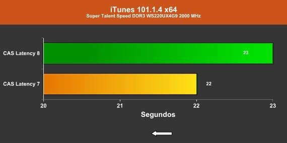 iTunes 2000 MHz CAS 8/7