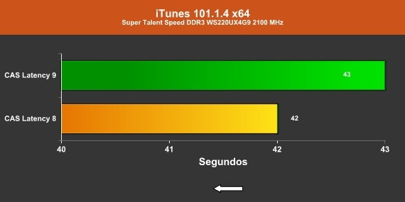 iTunes 2100 MHz CAS 9/8