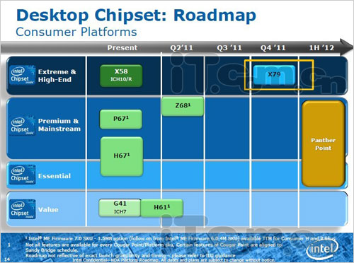 Desktop Chipset Roadmap - X79