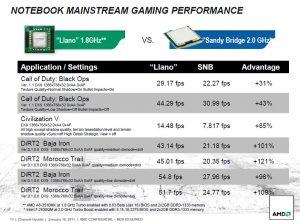 Diapositivas rendimiento APUs Llano de AMD