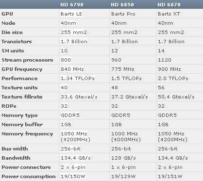 Especificaciones AMD Radeon HD 6790
