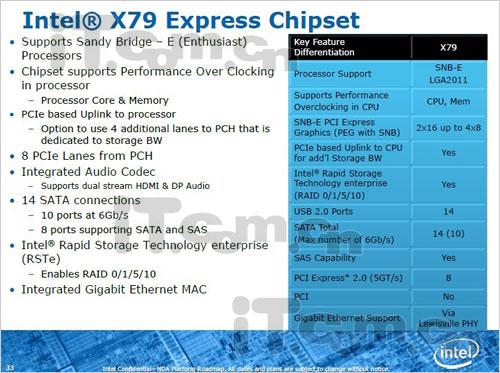 Intel X79 Express Chipset