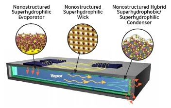 Nuevo material termico