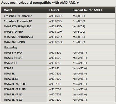 Tarjetas madres Asus con soporte AM3+