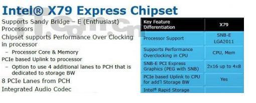 X79 el nuevo chipset para los entusiastas de Intel