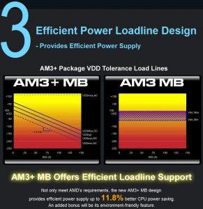 ASRock diferencias entre AM3 y AM3+