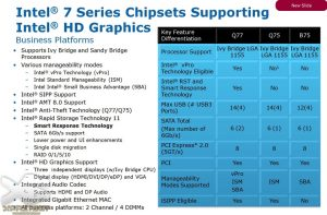 Intel 7 Series Express Chipsets Supporting Intel HD Graphics