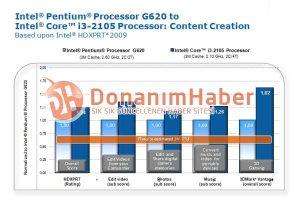 Intel Celeron G620 vs Core i3 2105