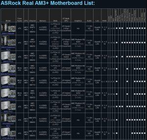 Lista tarjetas madres AM3+ de ASRock