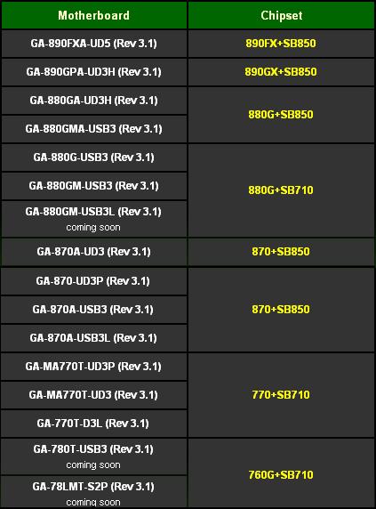 Lista de tarjetas madres AM3+ Ready de Gigabyte