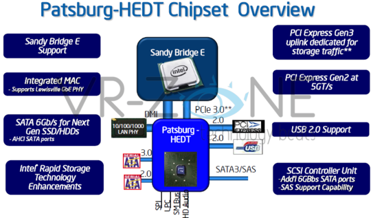 Intel Patsburg-HEDT Chipset Overview