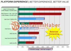 Platform Experience - Better Experience, Better Value