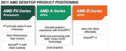 Posicionamiento de los nuevos procesadores de AMD