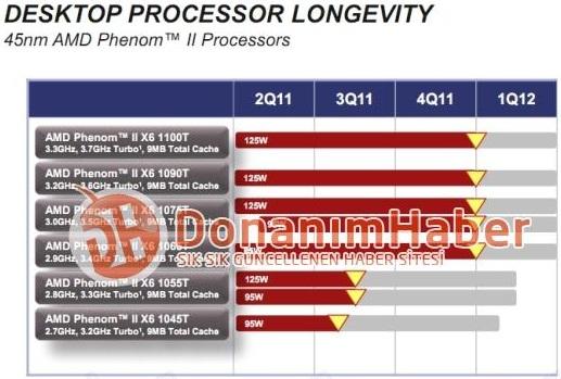 Desktop Procesor Longevity - 45nm AMD Phenom II Processor
