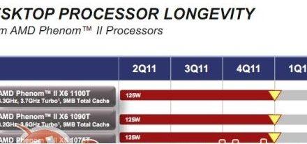 AMD planea retirar todos sus procesadores Phenom II X6 este año