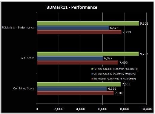 3DMark 11 - Nvidia GTX 680