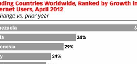 Venezuela encabeza lista de países con mayor crecimiento de usuarios de Internet