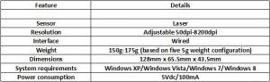 Especificaciones Asus ROG GX1000