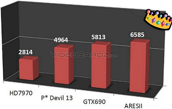 ROG ARES II de Asus - Benchmark 3DMark11 Extreme Preset