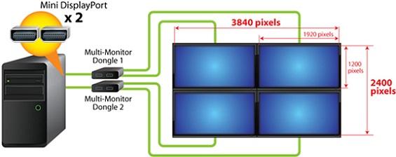 Tarjetas madres Dual Thunderbolt de Gigabyte - resolución 4k - Configuración del modo collage