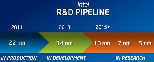 Intel iniciará la fabricación en masa de sus CPUs de 14nm