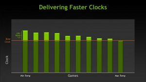 GeForce GTX Titan de Nvidia - Delivering faster clocks