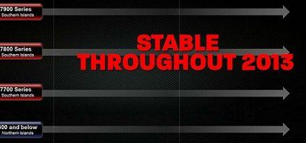 La serie de tarjetas gráficas Radeon  HD 8000 no llegará en el 2013