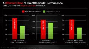 AMD Radeon HD 7790 vs GTX 650 Ti
