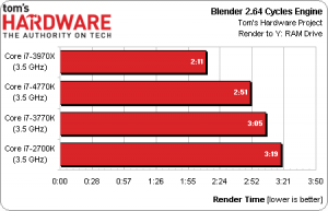 Intel Core i7-4770K Haswell CPU Preview