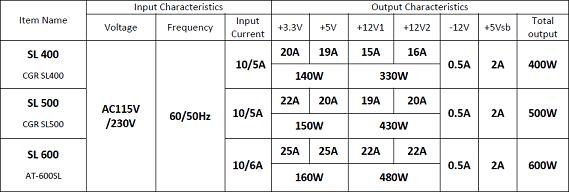 Especificaciones fuentes de poder serie SL de Cougar
