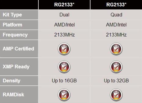 Especificaciones memorias Radeon RG2133 Gamer de AMD