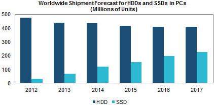 Estimación envioS de SSD vs HDD 2012 - 2017