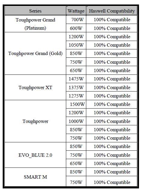 Lista fuentes de poder de Thermaltake compatibles con los CPUs Haswell