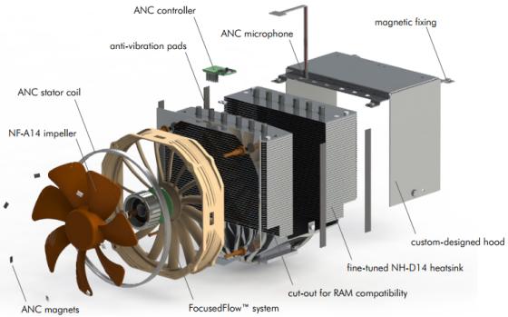 Noctua R-ANC CPU Cooler